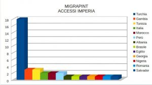 Migrapoint Imperia 2017